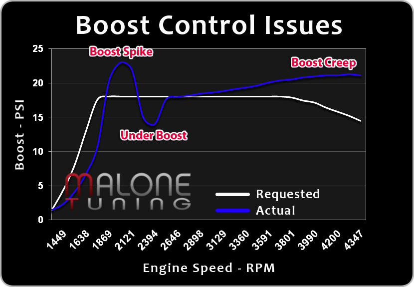 Boost Control Issues